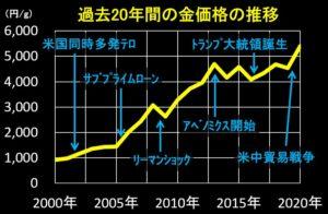過去20年間の金価格の推移(2020年版 詳細付き)